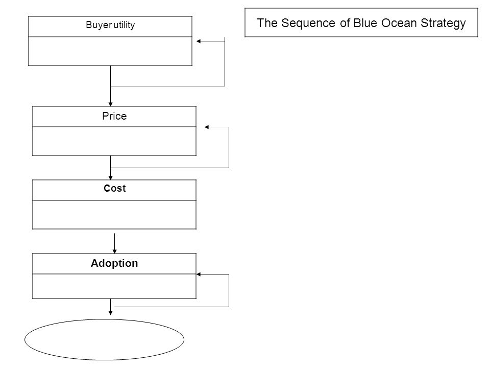 The Sequence of Blue Ocean Strategy