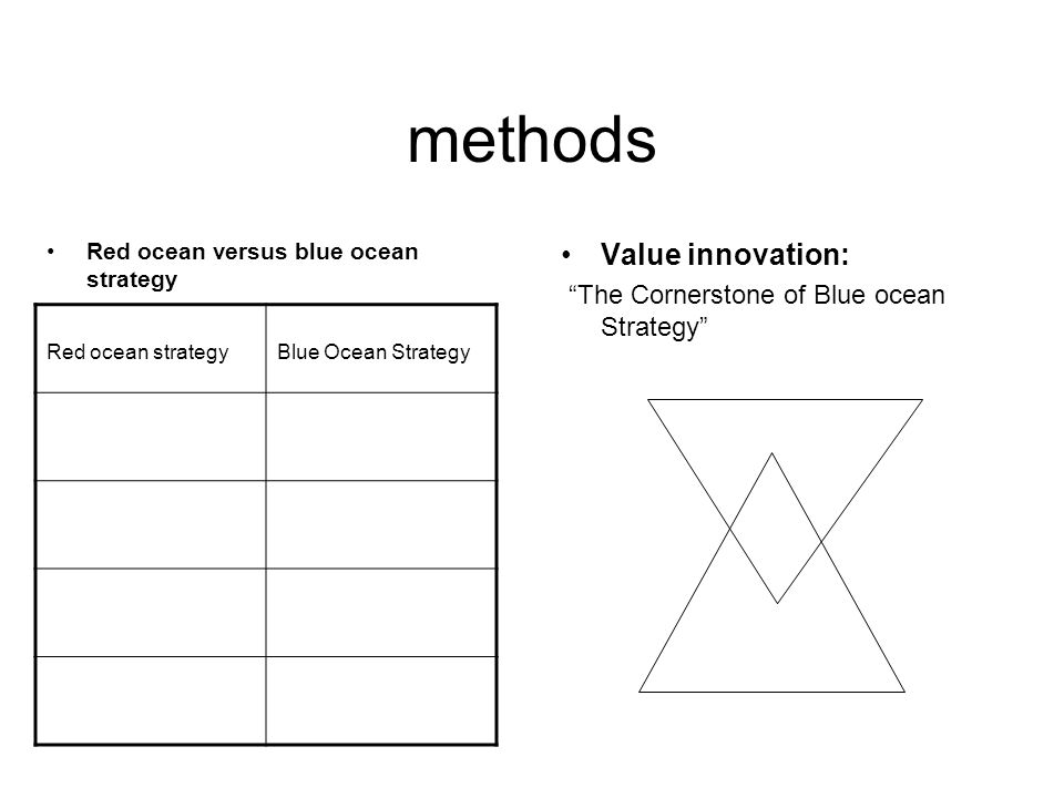 methods Value innovation: The Cornerstone of Blue ocean Strategy