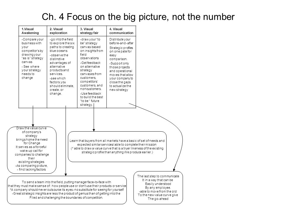 Ch. 4 Focus on the big picture, not the number