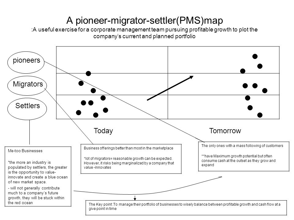 A pioneer-migrator-settler(PMS)map :A useful exercise for a corporate management team pursuing profitable growth to plot the company's current and planned portfolio
