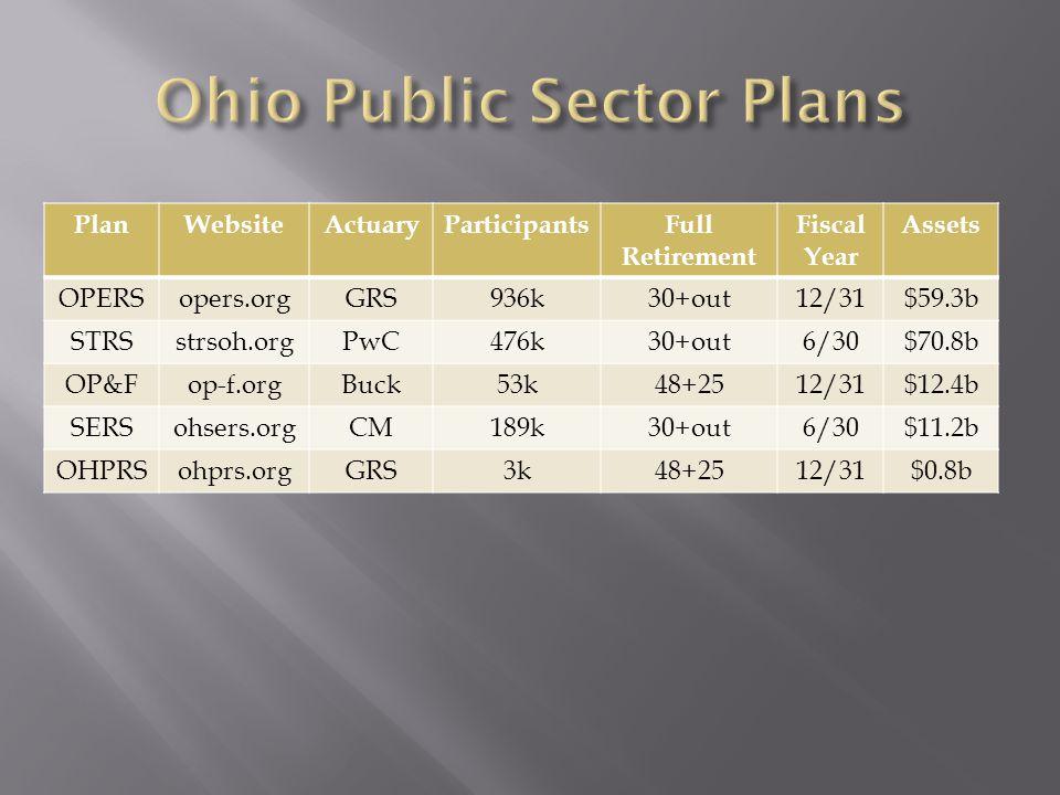 Ohio Public Sector Plans