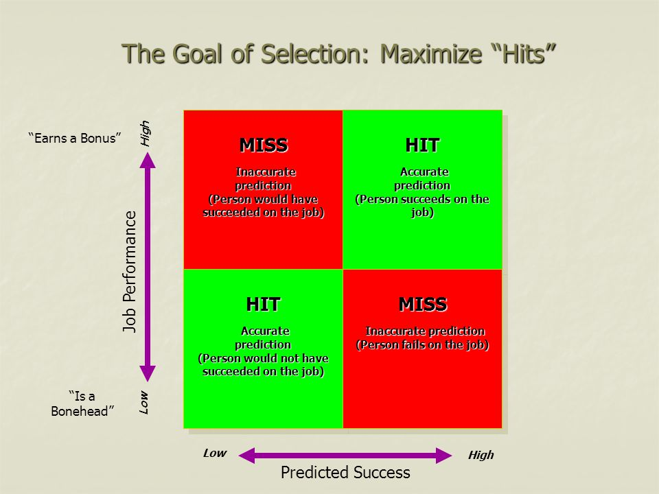 The Goal of Selection: Maximize Hits
