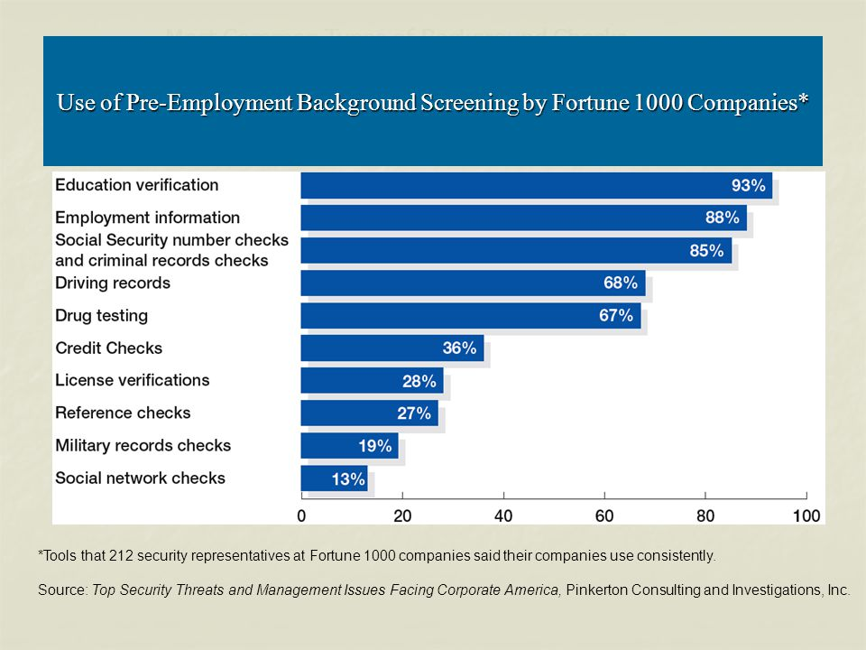 Use of Pre-Employment Background Screening by Fortune 1000 Companies*