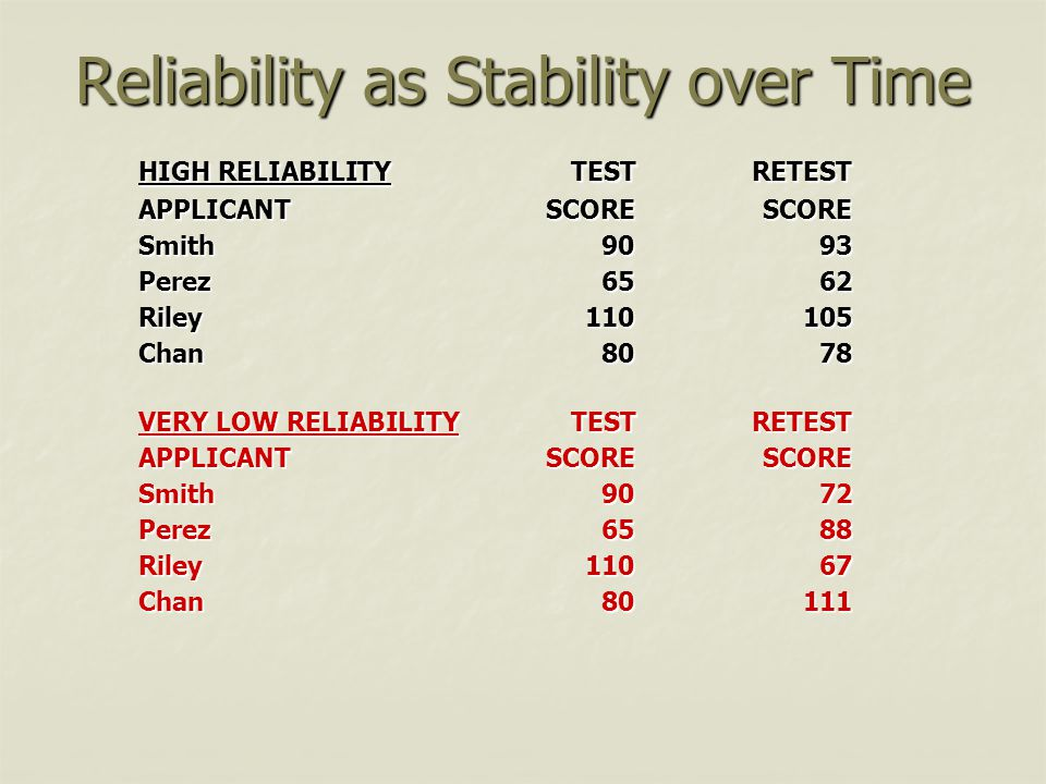 Reliability as Stability over Time