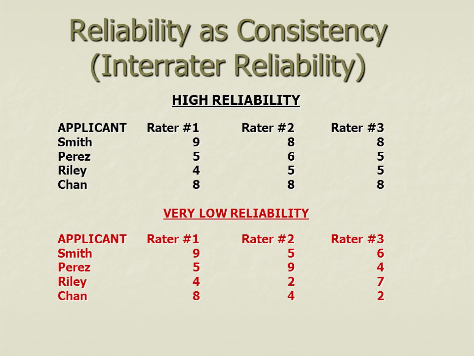 Reliability as Consistency (Interrater Reliability)