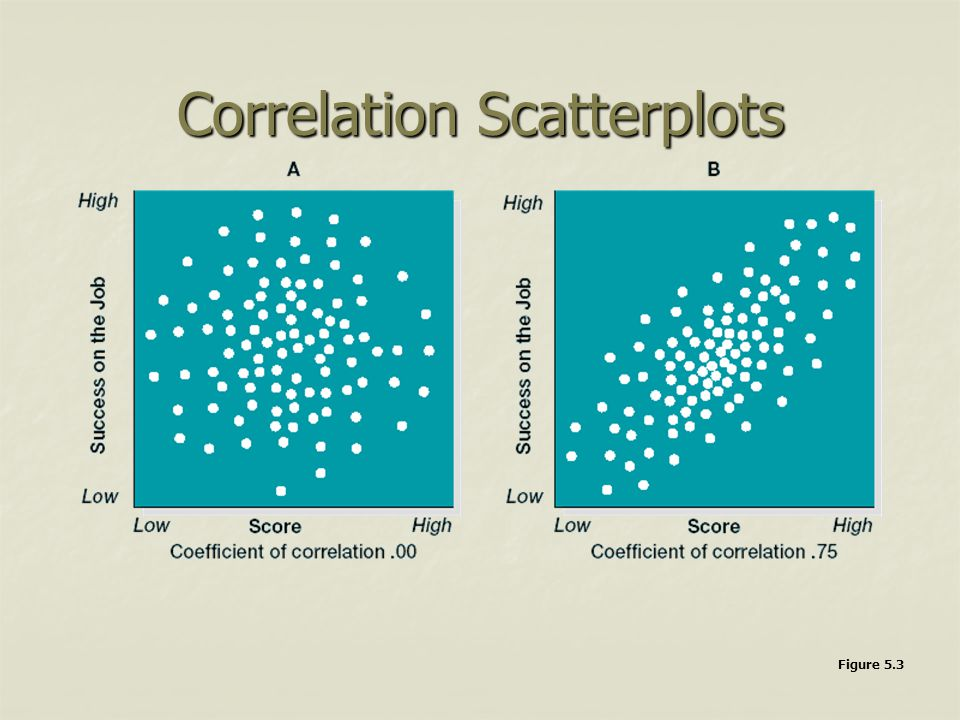 Correlation Scatterplots