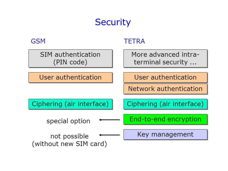 Security GSM TETRA SIM authentication (PIN code)
