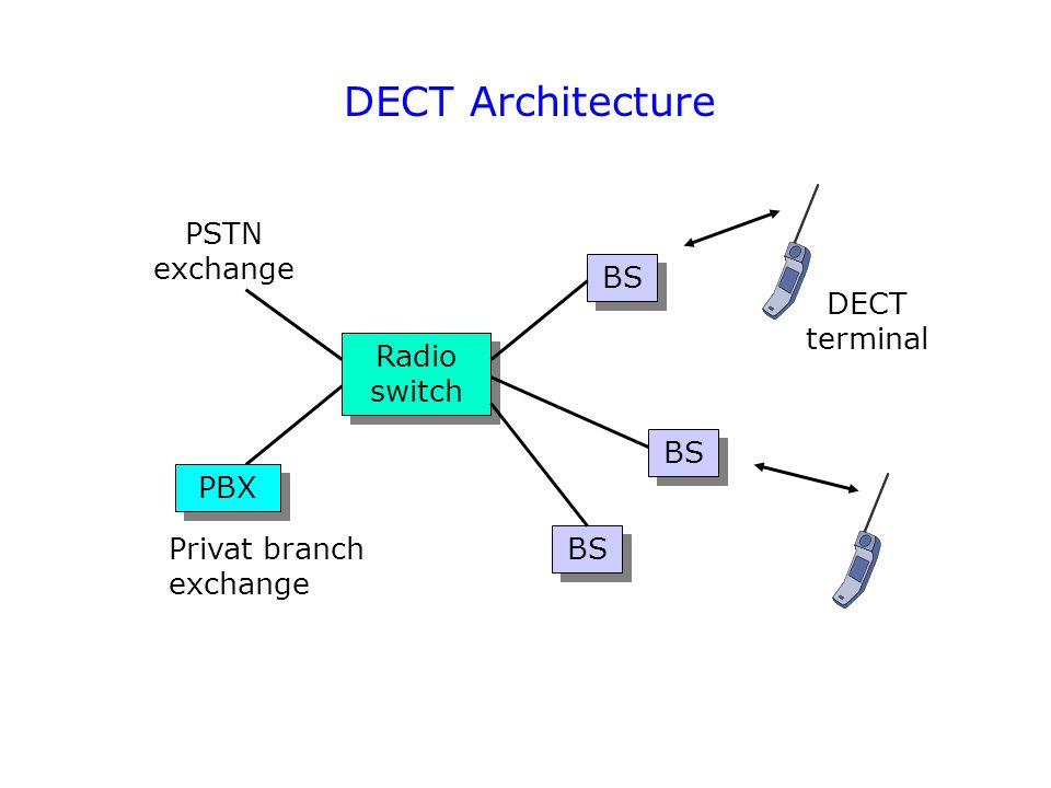 DECT Architecture PSTN exchange BS DECT terminal Radio switch BS PBX