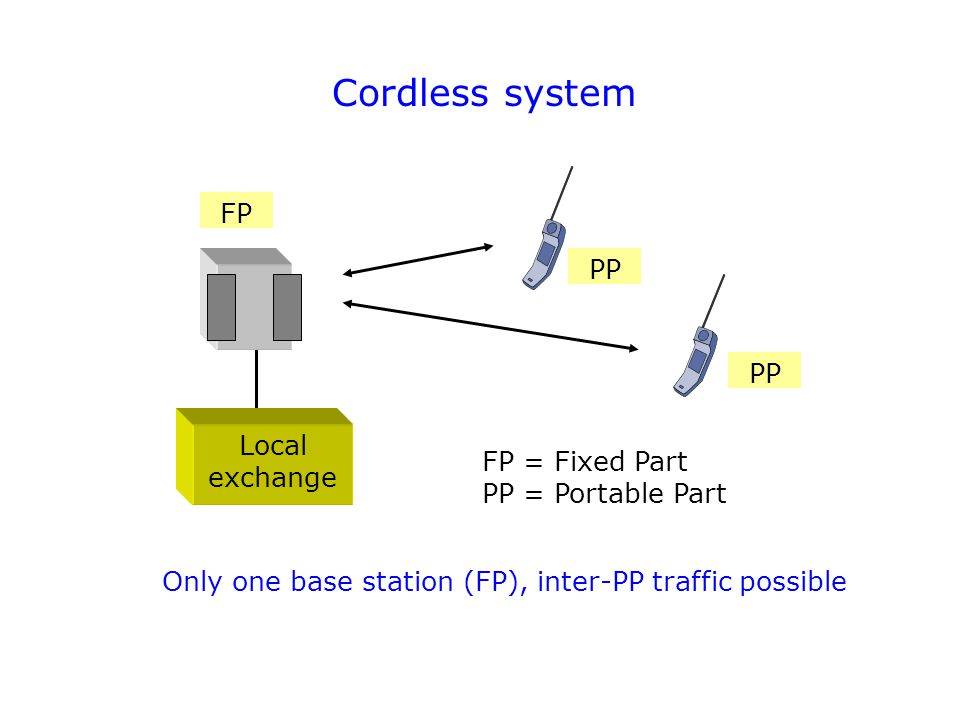 Cordless system FP PP PP Local exchange FP = Fixed Part