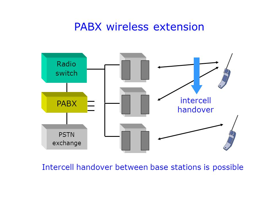 PABX wireless extension