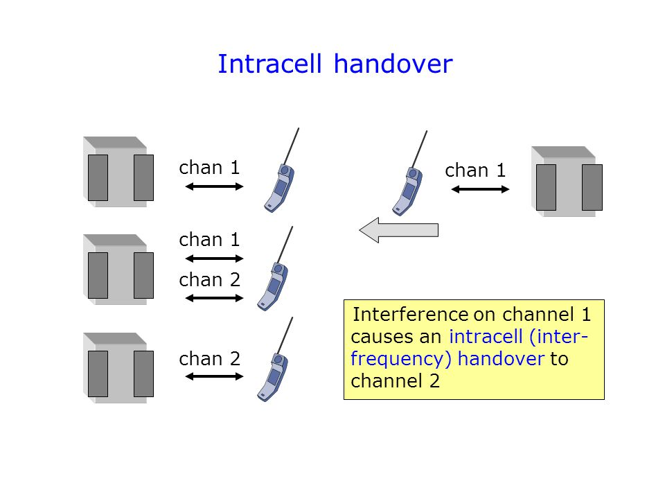 Intracell handover chan 1 chan 1 chan 1 chan 2