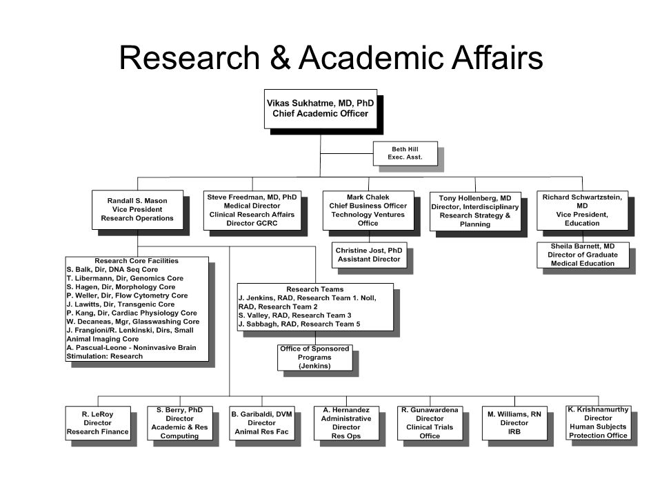Research & Academic Affairs