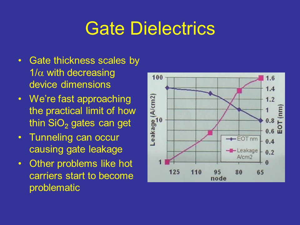 Gate Dielectrics Gate thickness scales by 1/ with decreasing device dimensions.