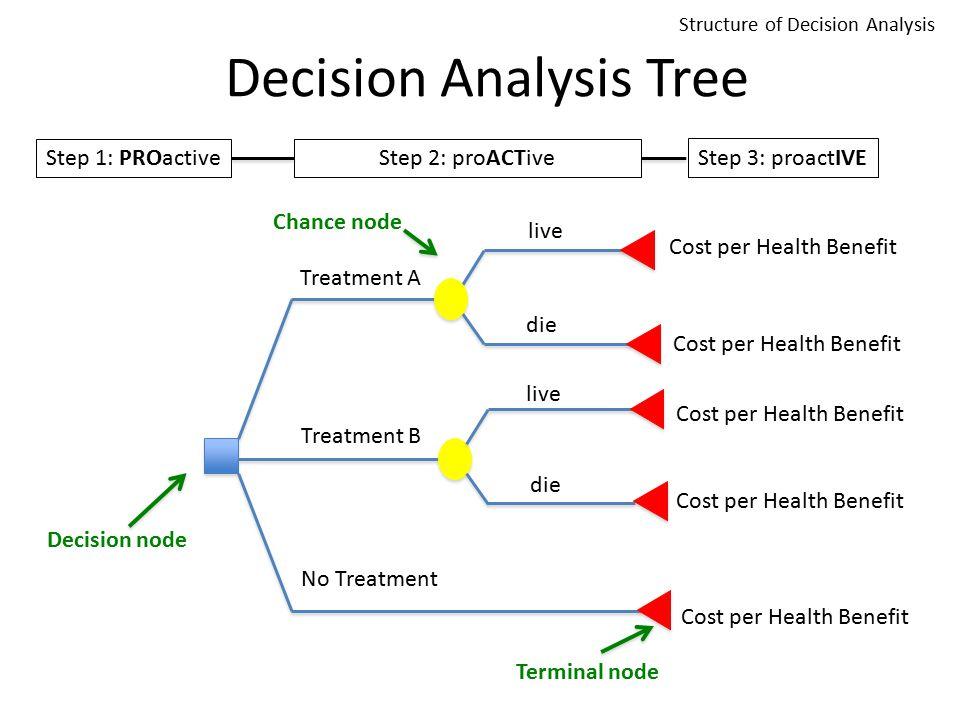 Decision Analysis Tree