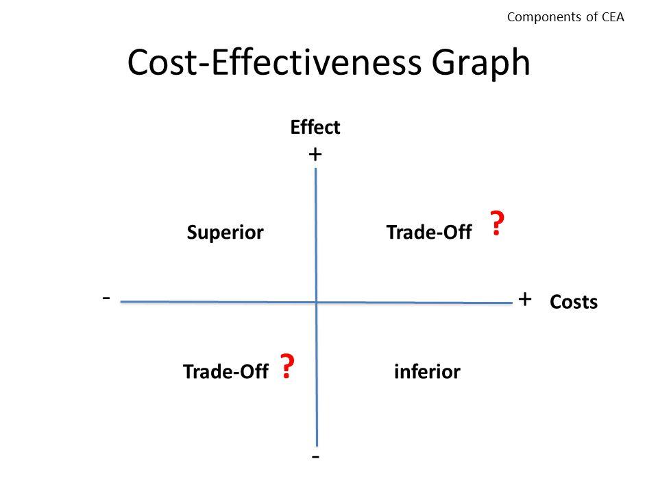 Cost-Effectiveness Graph