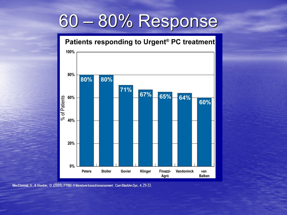 60 – 80% Response Kari: Use the newest patient response chart from PTNS brochure.