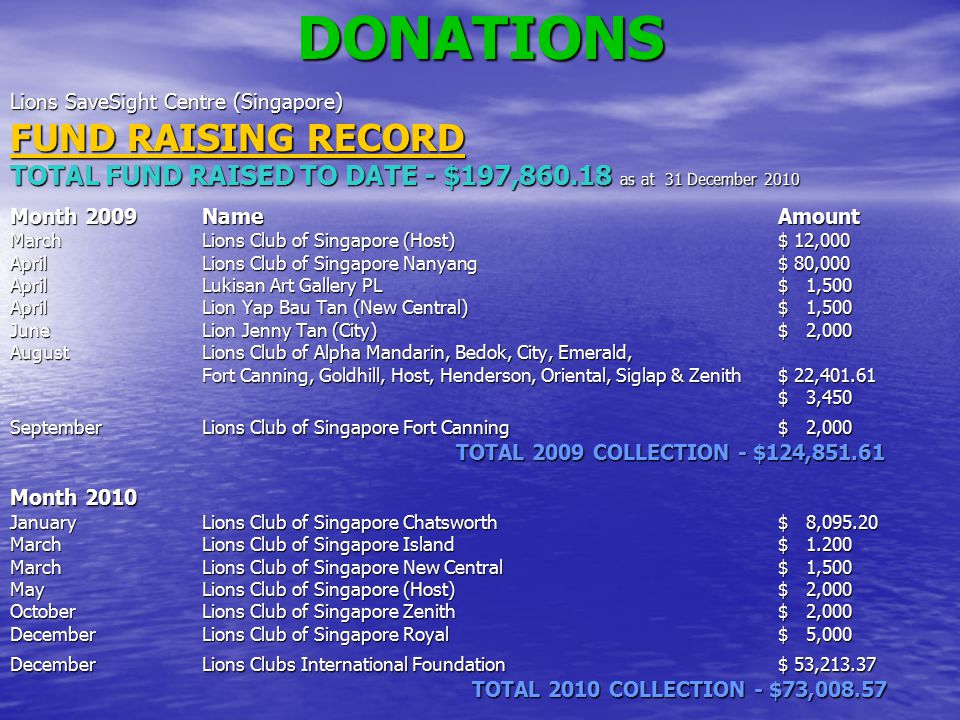 DONATIONS FUND RAISING RECORD