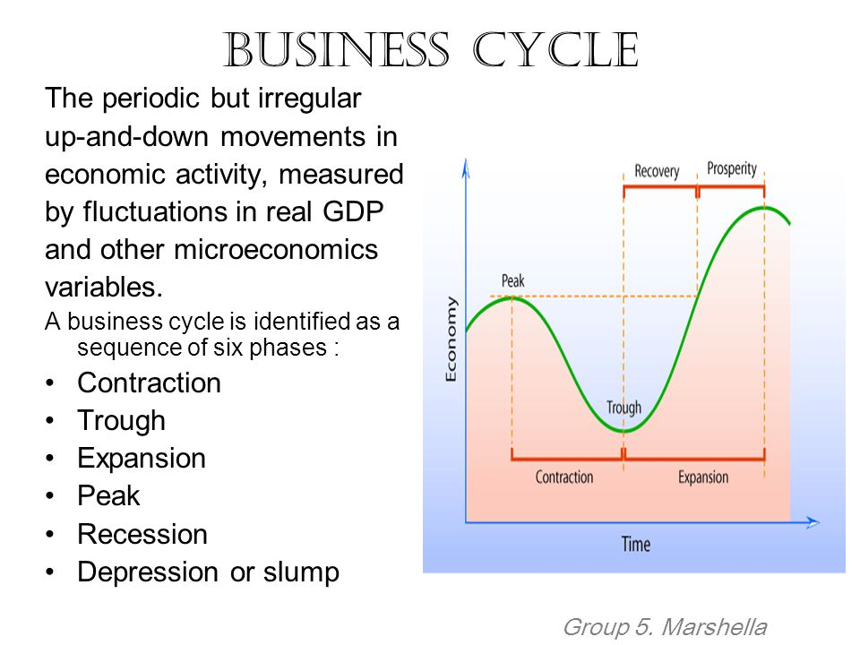 Business Cycle The periodic but irregular up-and-down movements in