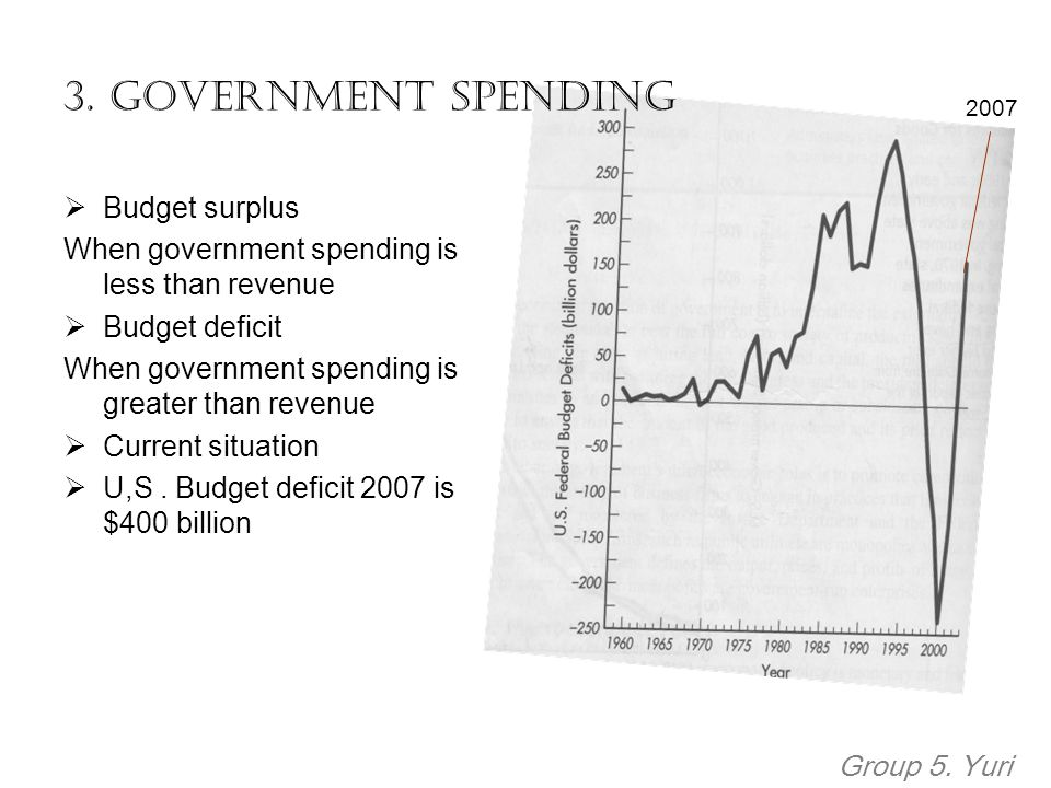 3. Government Spending Budget surplus