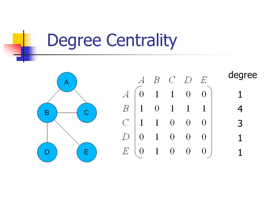 Degree Centrality degree B E D C A 1 4 3