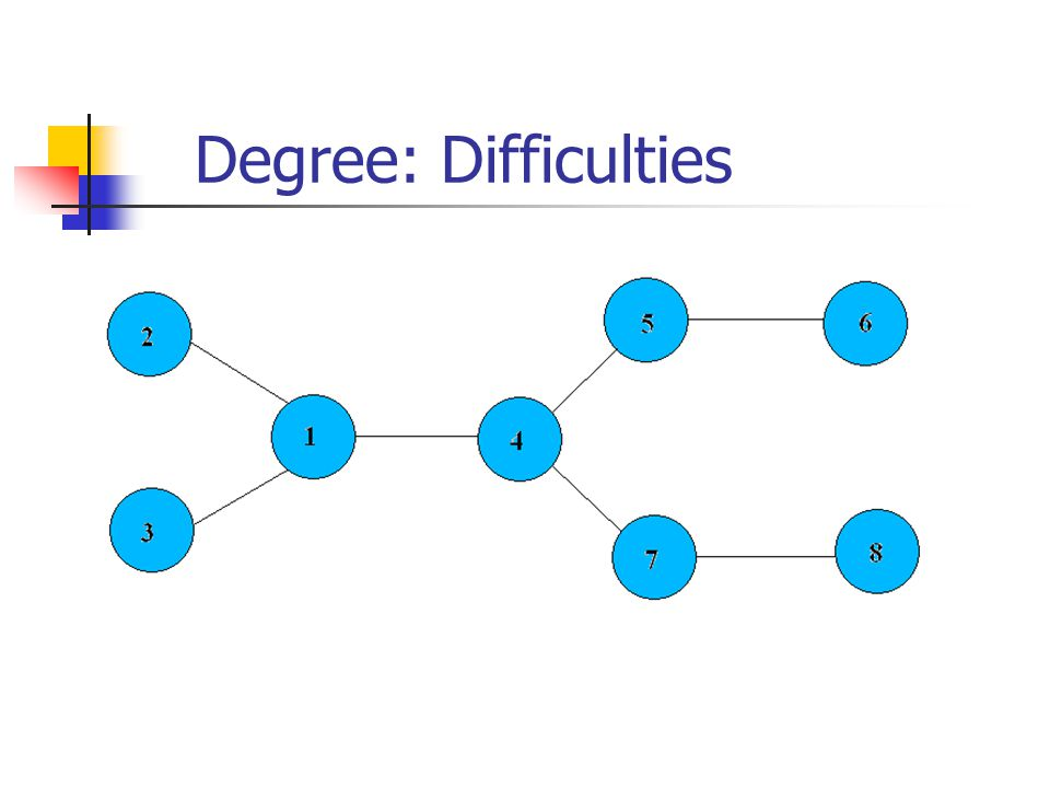 Degree: Difficulties