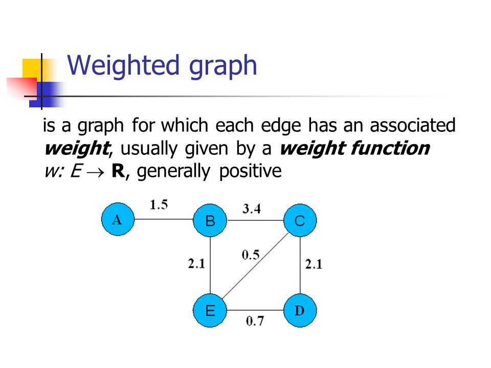 Weighted graph is a graph for which each edge has an associated