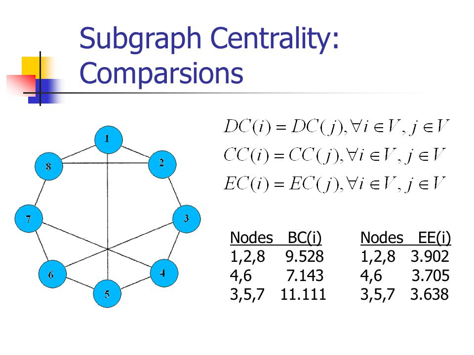Subgraph Centrality: Comparsions