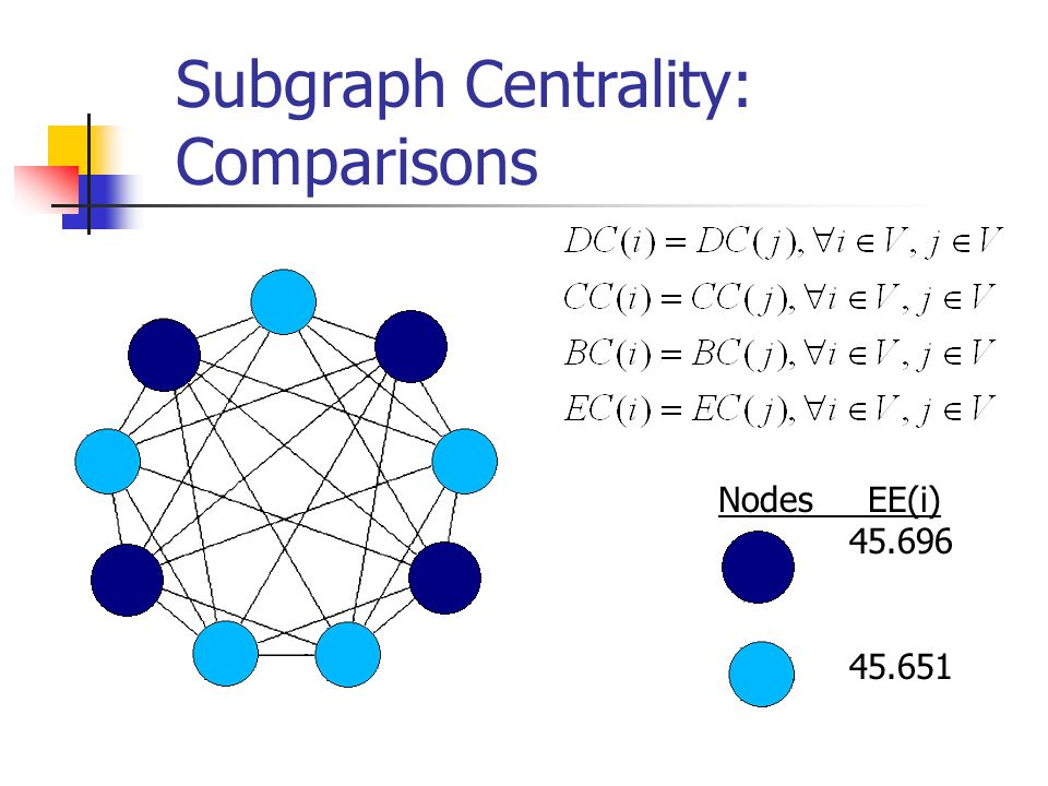 Subgraph Centrality: Comparisons