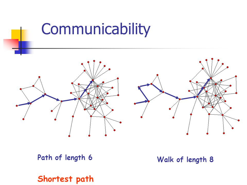 Communicability Path of length 6 Walk of length 8 Shortest path