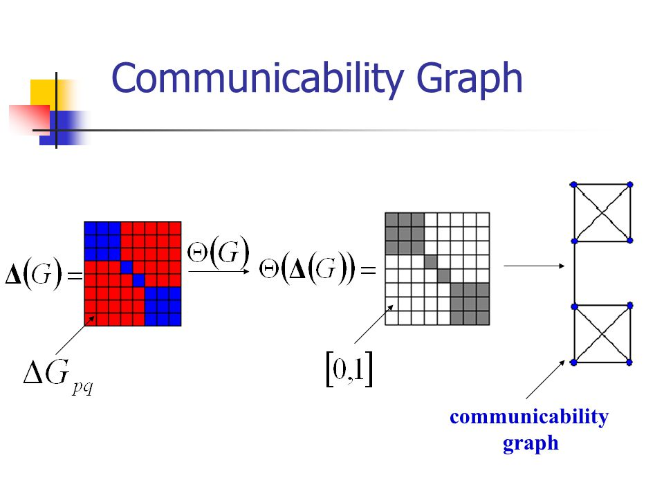 Communicability Graph
