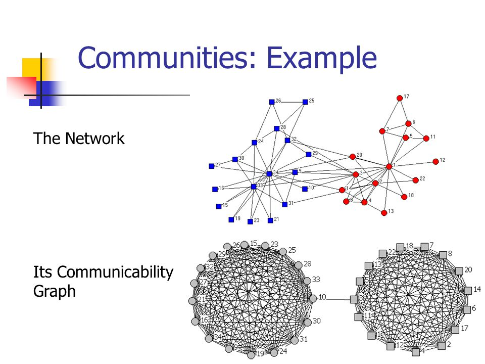 Communities: Example The Network Its Communicability Graph