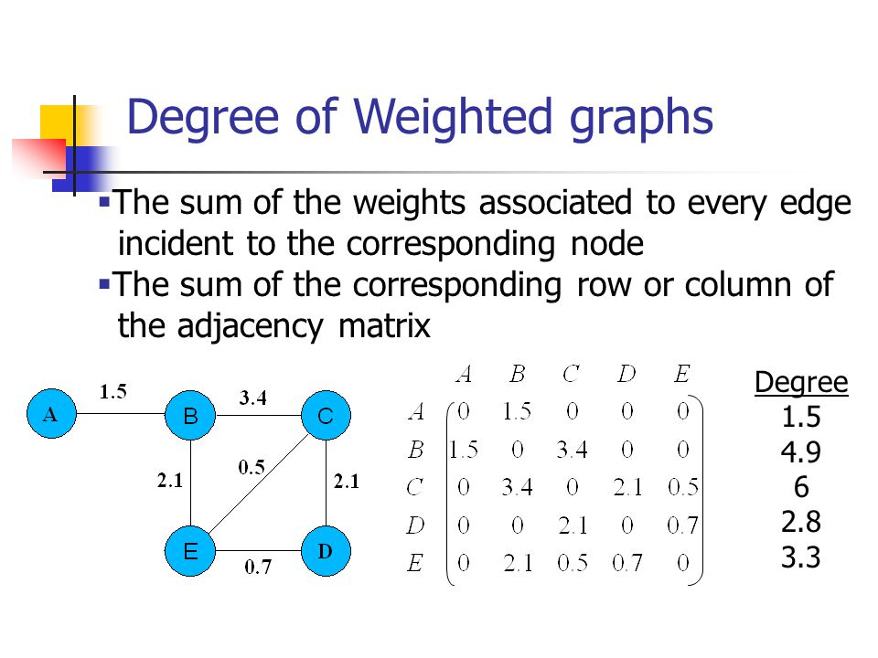 Degree of Weighted graphs