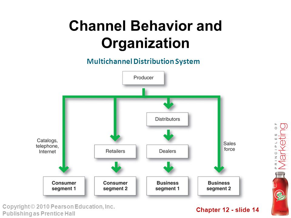 Channel Behavior and Organization Multichannel Distribution System