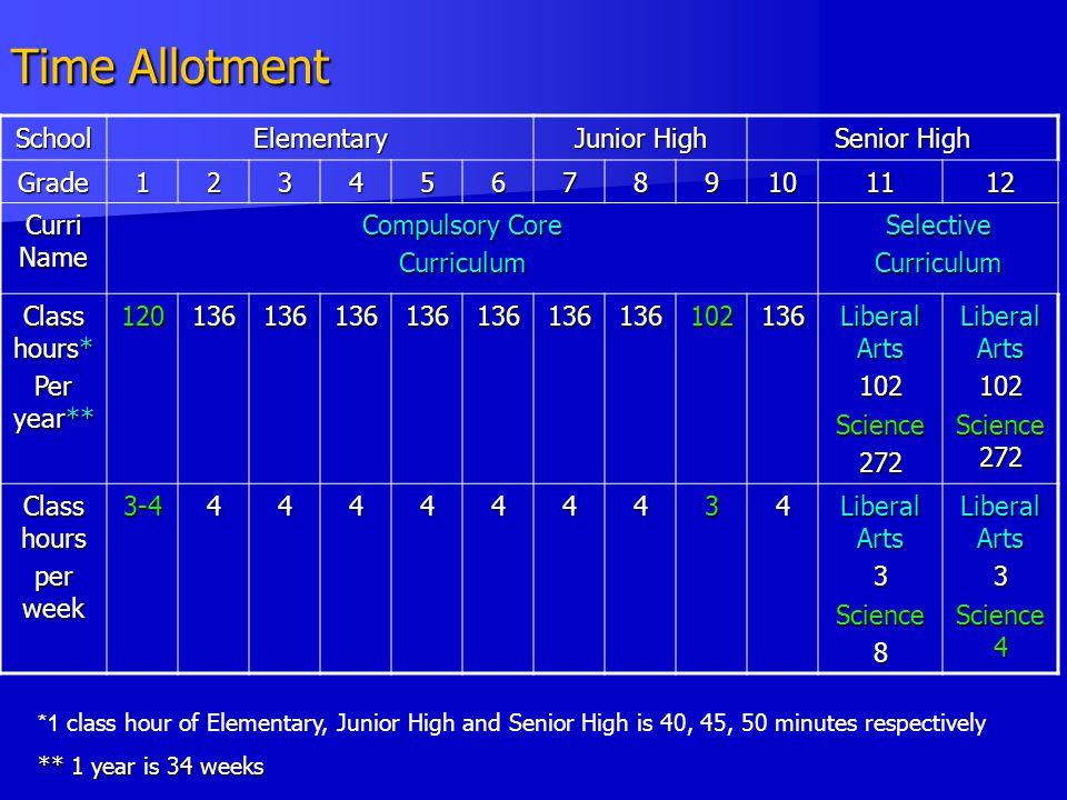 Time Allotment School Elementary Junior High Senior High Grade 1 2 3 4