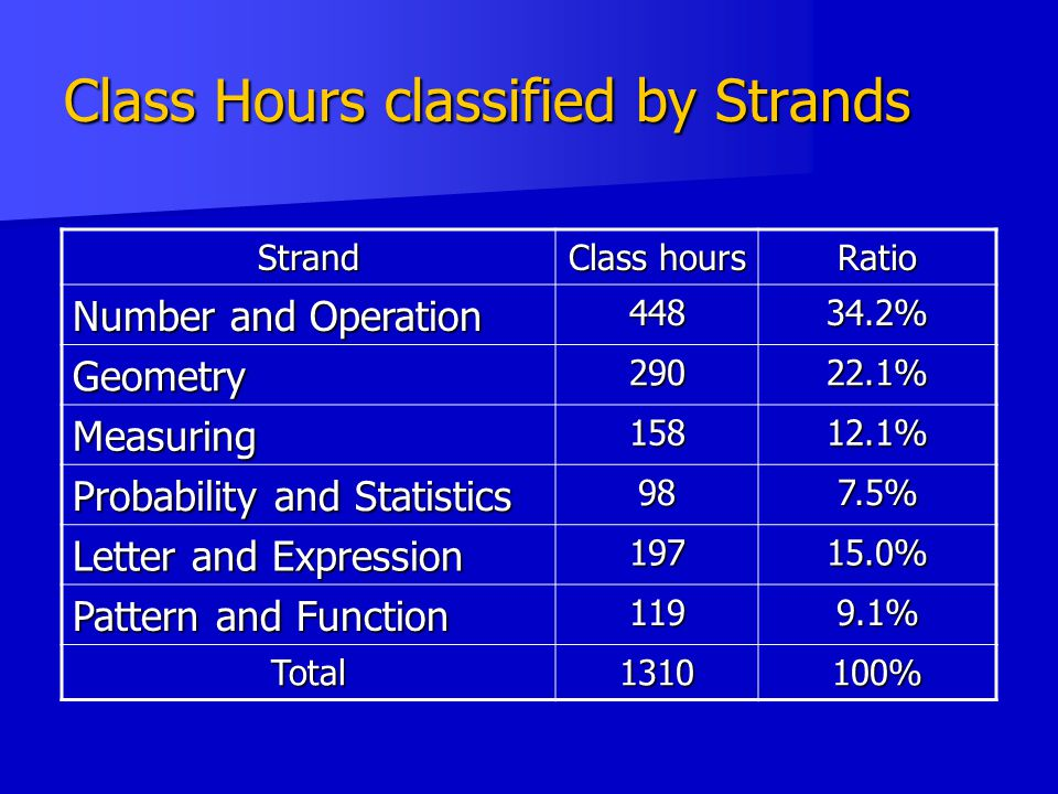 Class Hours classified by Strands