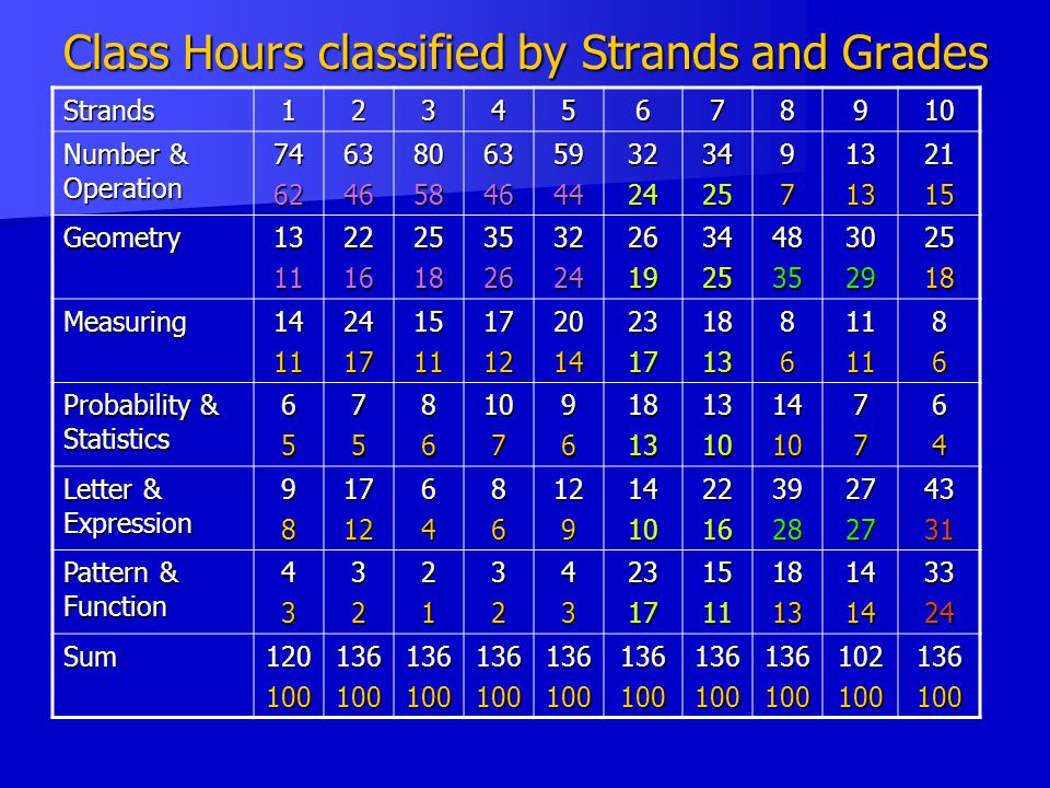 Class Hours classified by Strands and Grades