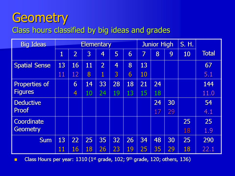 Geometry Class hours classified by big ideas and grades
