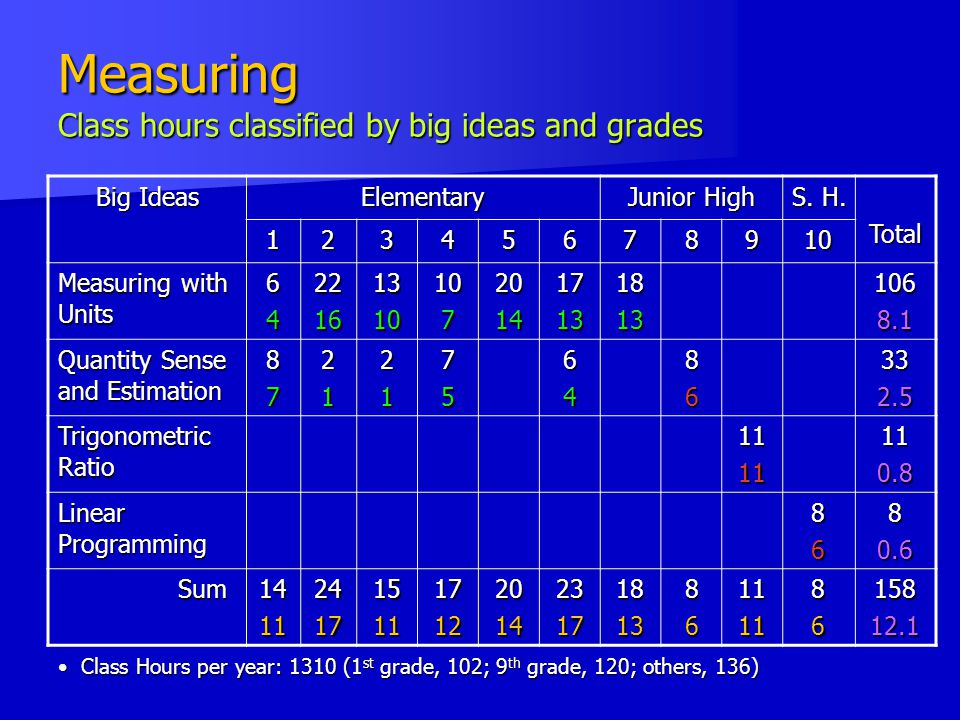 Measuring Class hours classified by big ideas and grades