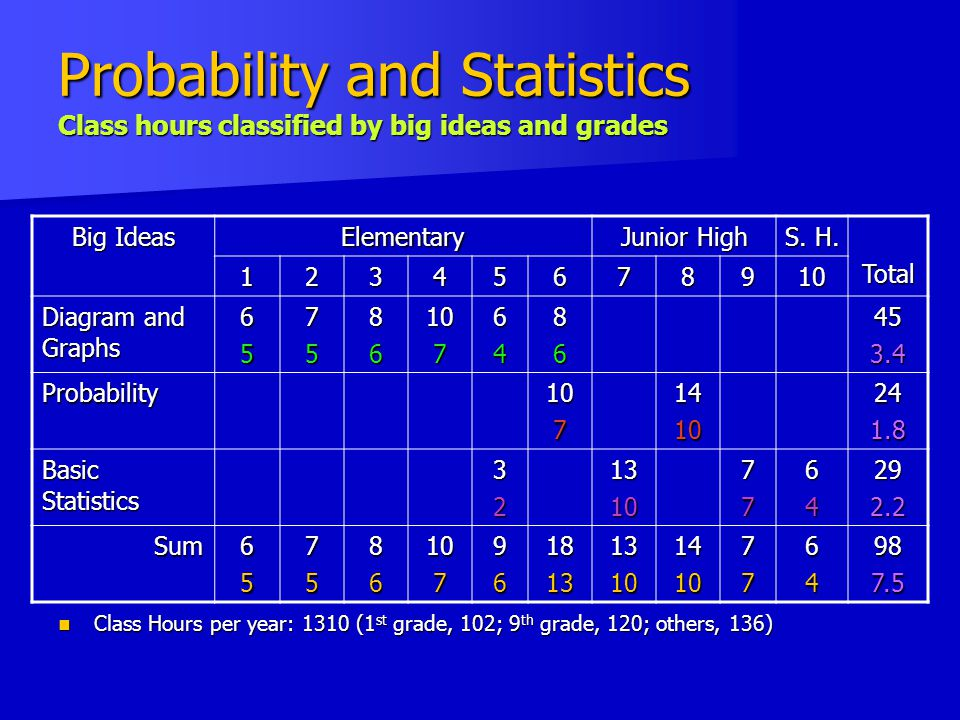 Probability and Statistics Class hours classified by big ideas and grades