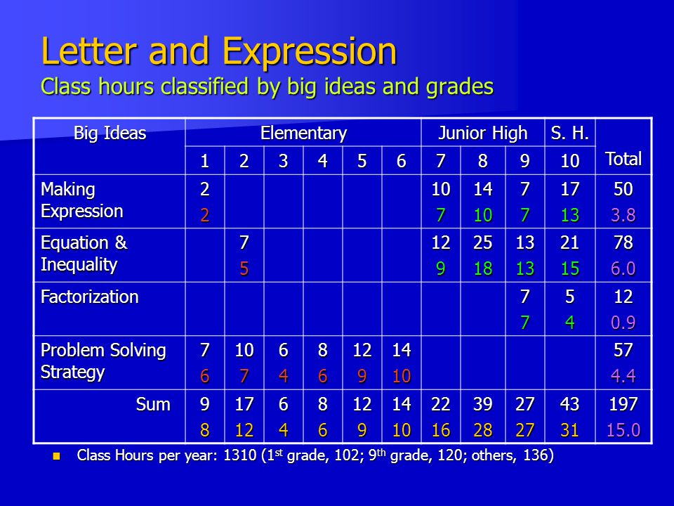 Letter and Expression Class hours classified by big ideas and grades