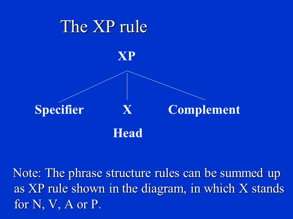 The XP rule XP Specifier X Complement Head