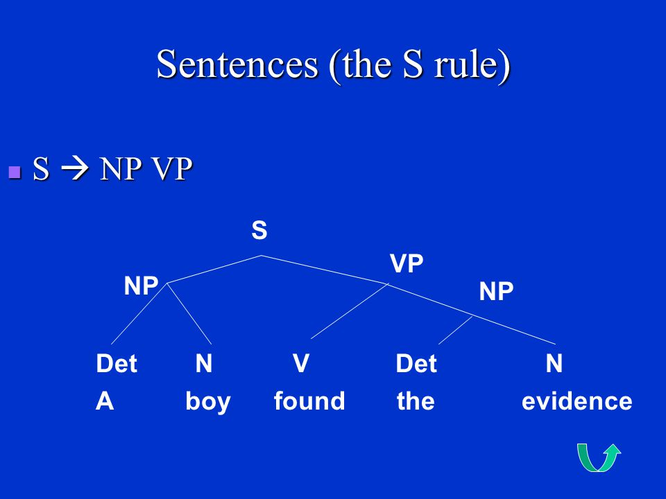 Sentences (the S rule) S  NP VP S VP NP NP Det N V Det N