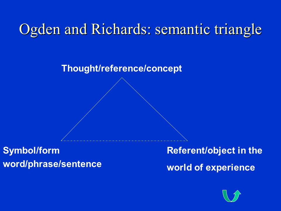 Ogden and Richards: semantic triangle