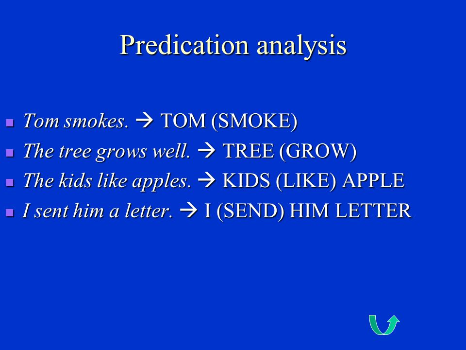 Predication analysis Tom smokes.  TOM (SMOKE)