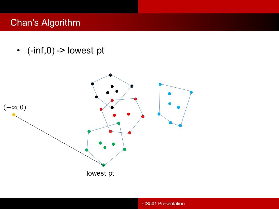 Chan's Algorithm (-inf,0) -> lowest pt (−∞,0) lowest pt