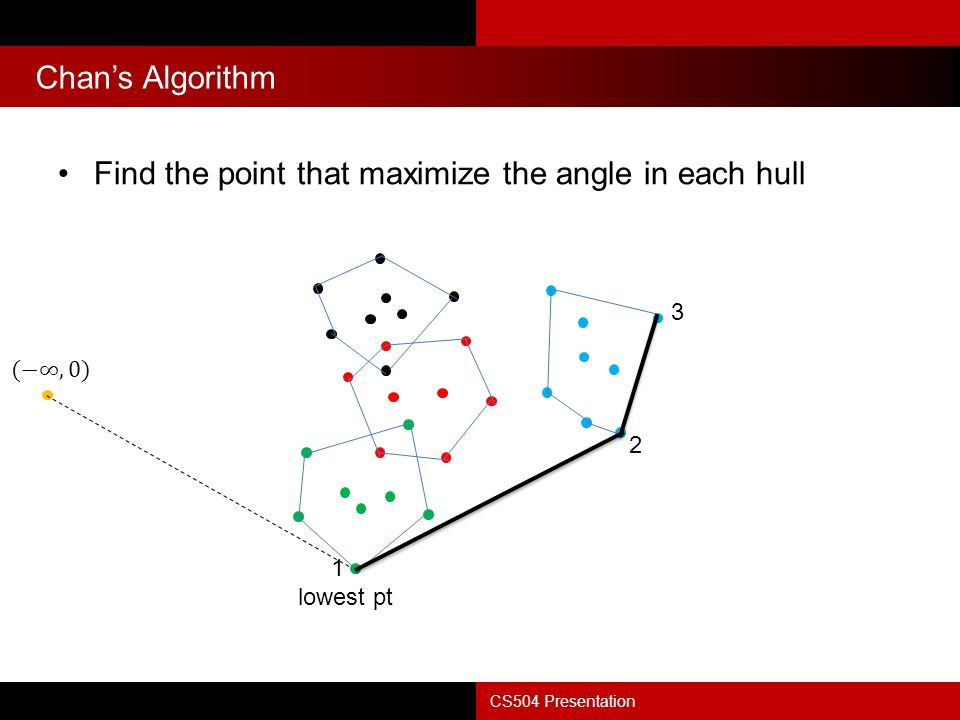 Find the point that maximize the angle in each hull