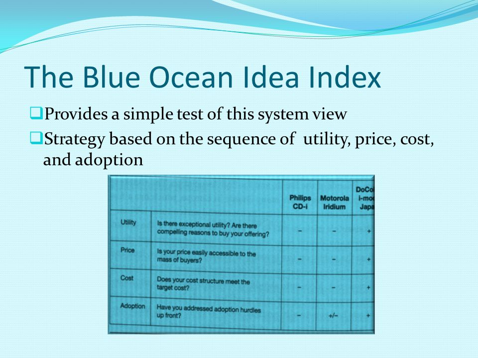 The Blue Ocean Idea Index