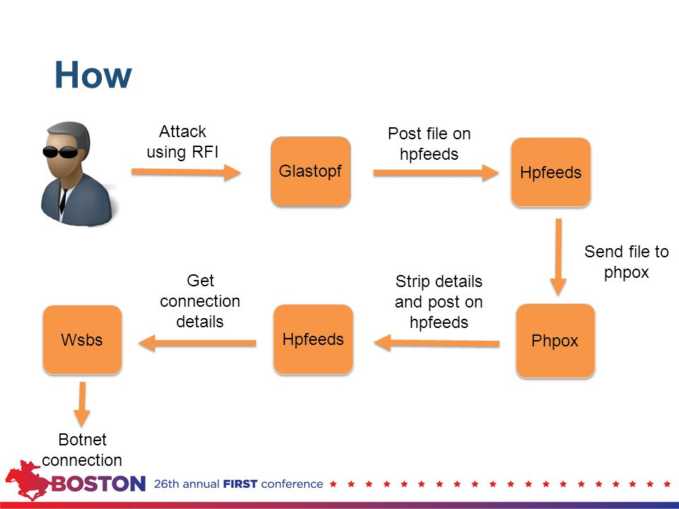 How Attack using RFI Post file on hpfeeds Glastopf Hpfeeds