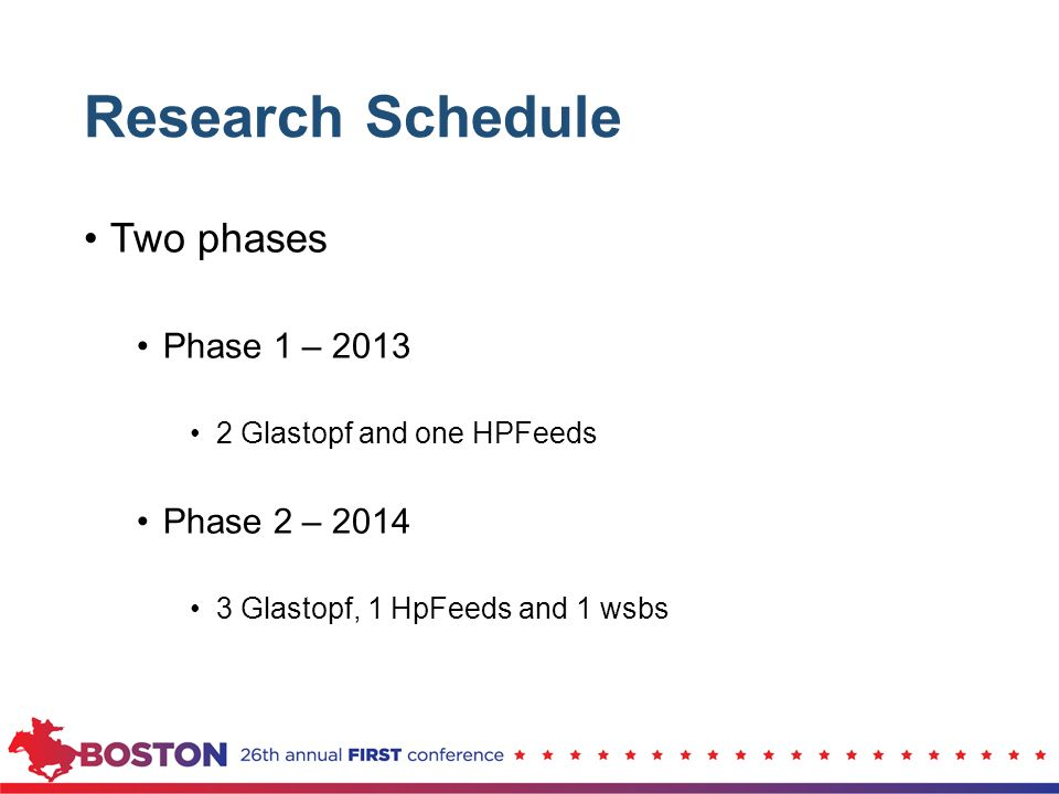 Research Schedule Two phases Phase 1 – 2013 Phase 2 – 2014