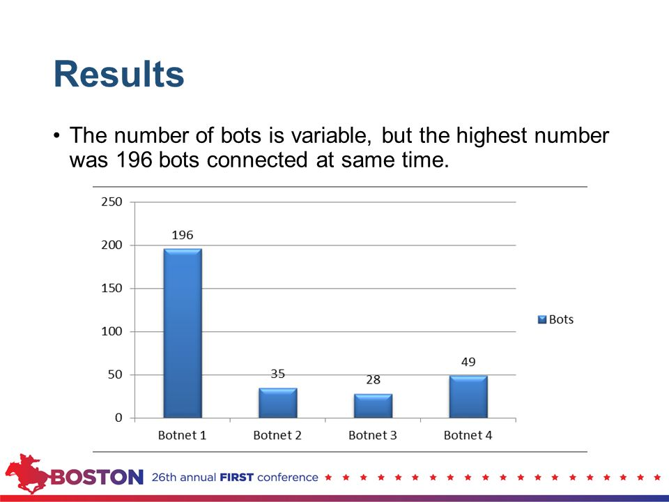 Results The number of bots is variable, but the highest number was 196 bots connected at same time.
